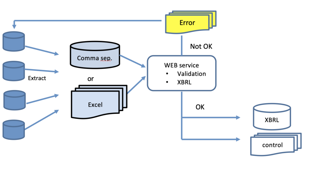 XBRL conversion service from EasyX